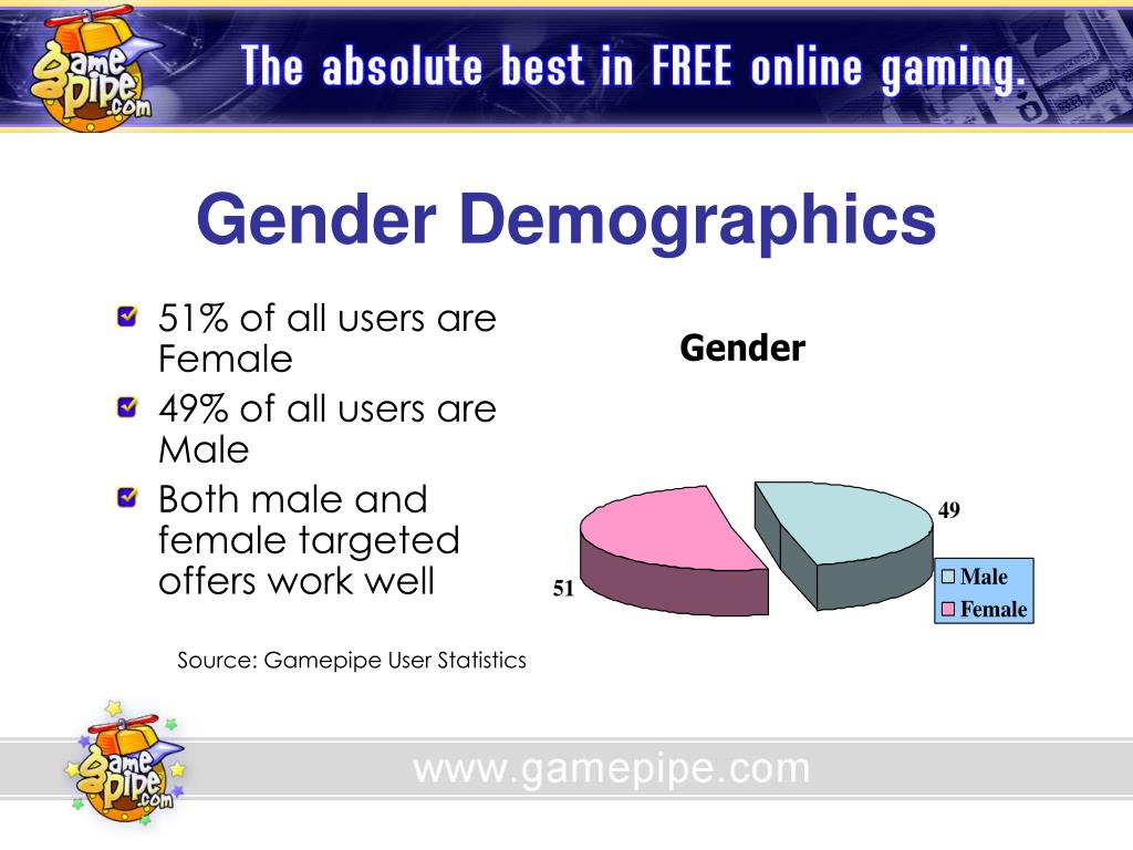 Gender Demographics