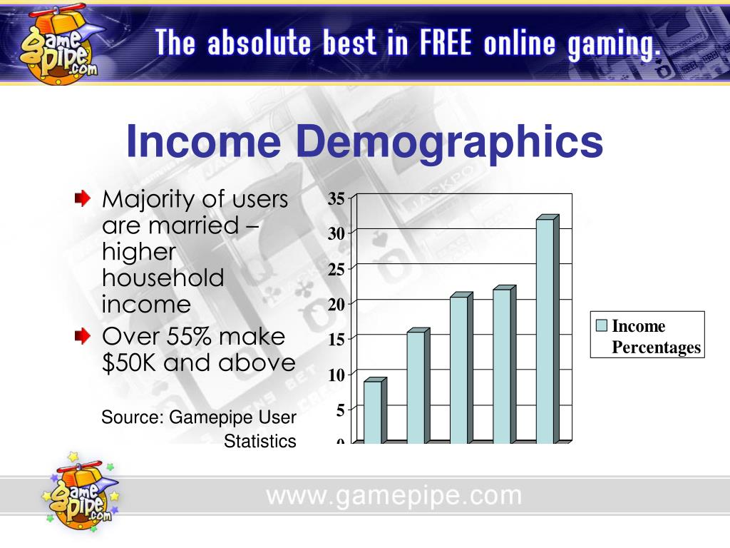 Income Demographics