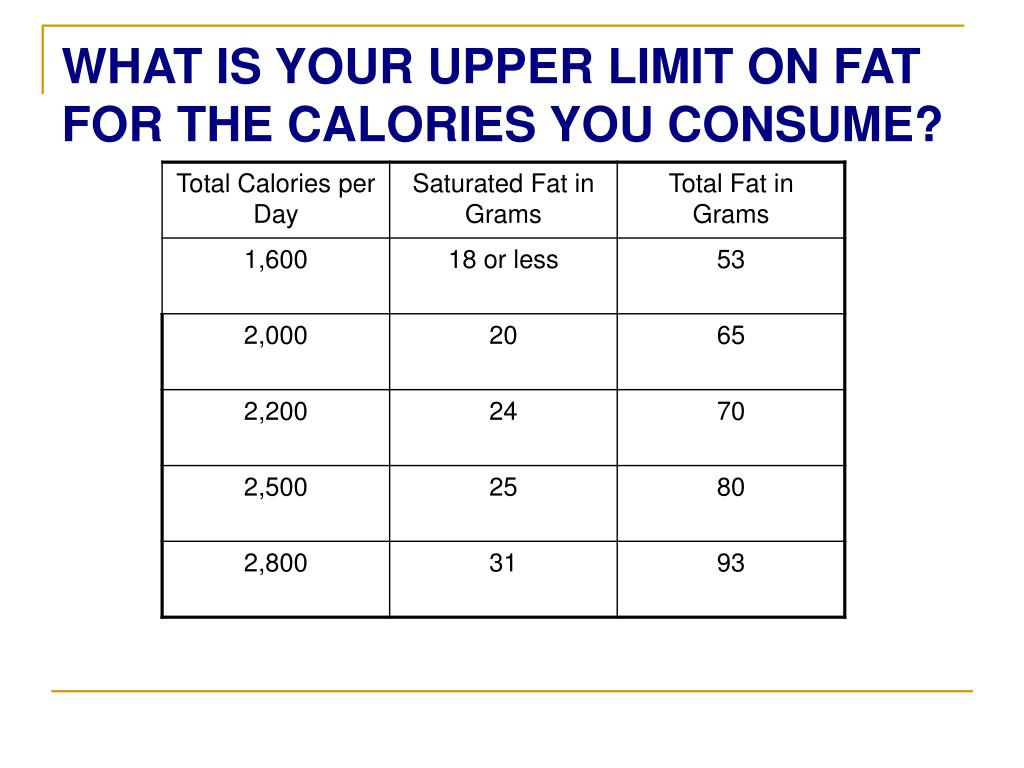 WHAT IS YOUR UPPER LIMIT ON FAT FOR THE CALORIES YOU CONSUME?