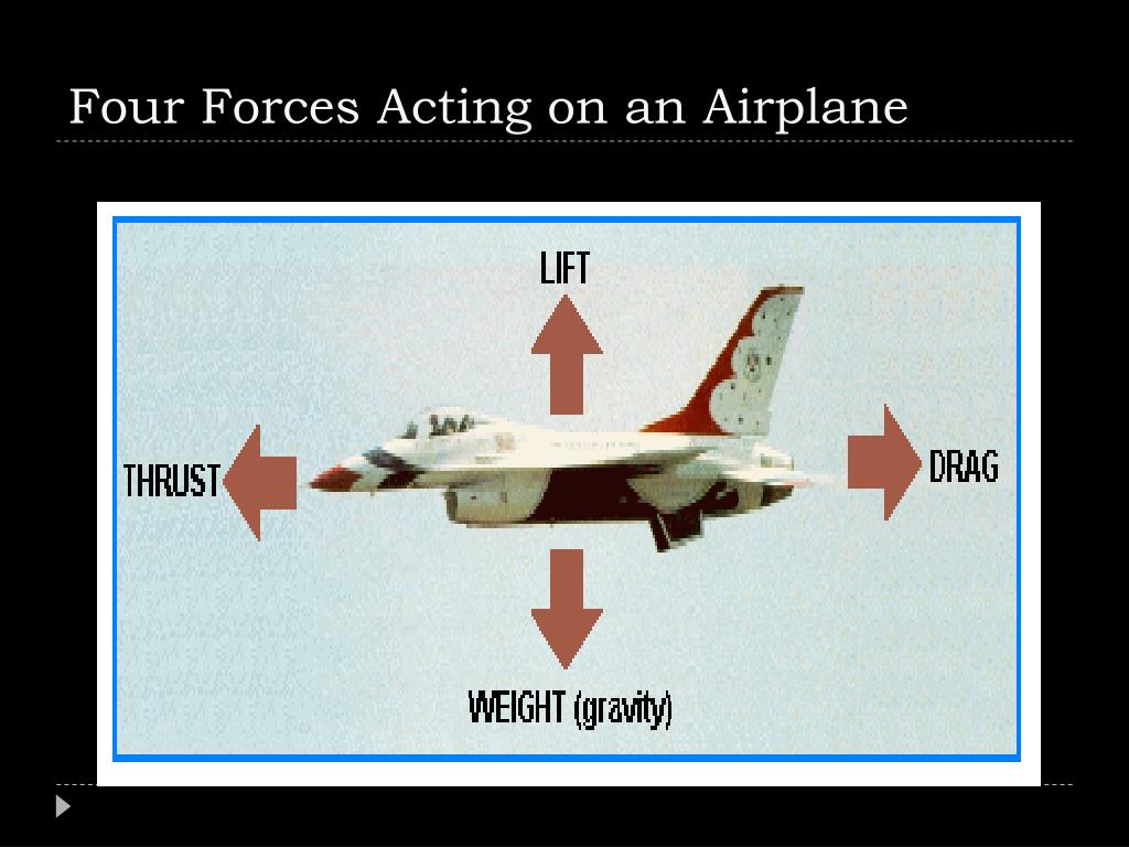 Four Forces Acting on an Airplane