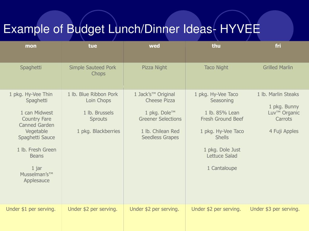 Example of Budget Lunch/Dinner Ideas- HYVEE