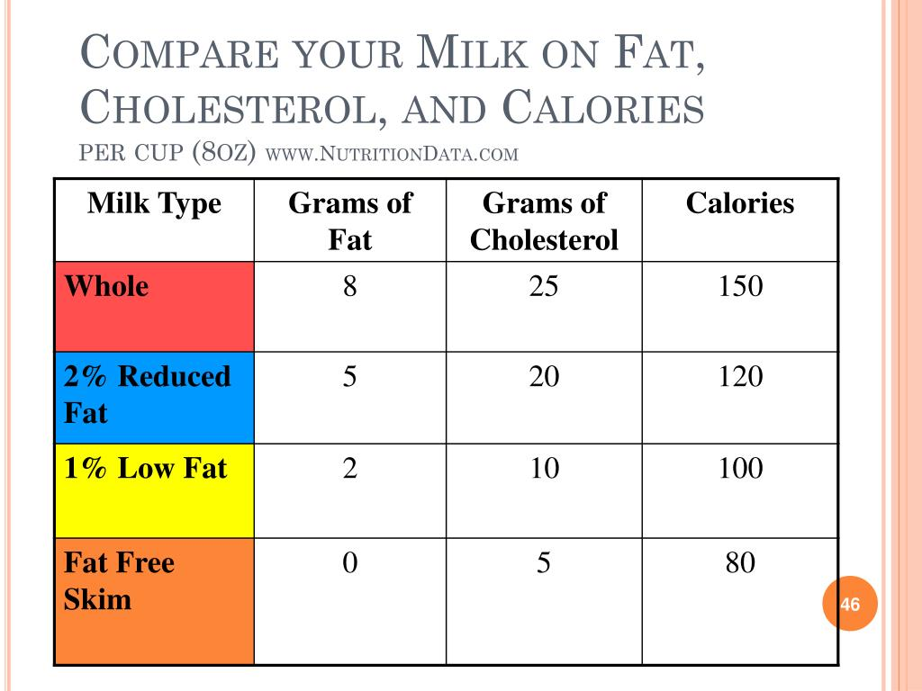 Compare your Milk on Fat, Cholesterol, and Calories