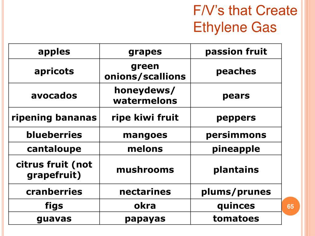 F/V's that Create Ethylene Gas