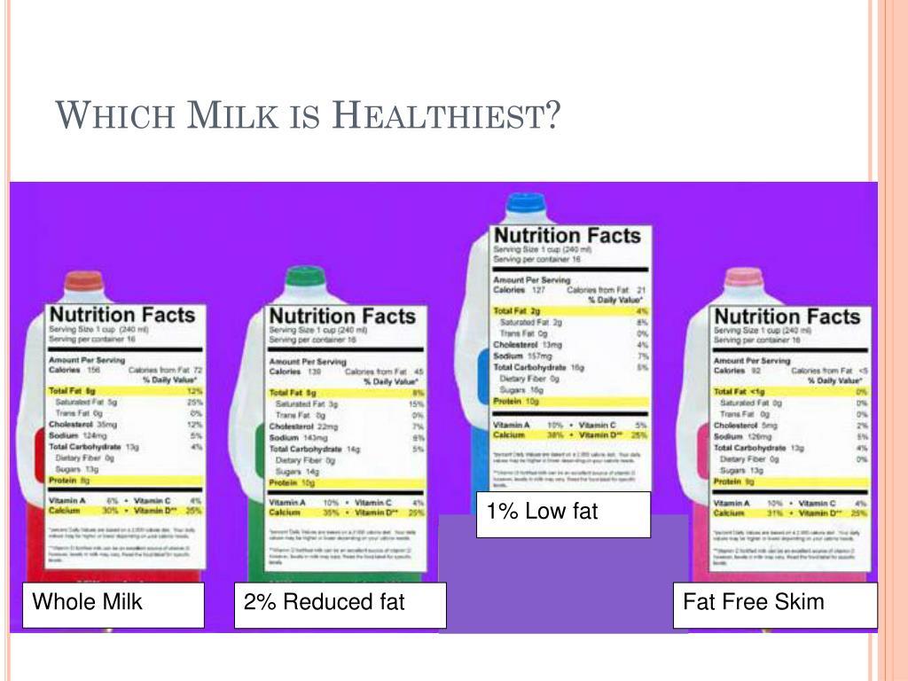 Which Milk is Healthiest?