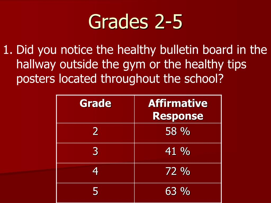1.	Did you notice the healthy bulletin board in the hallway outside the gym or the healthy tips posters located throughout the school?
