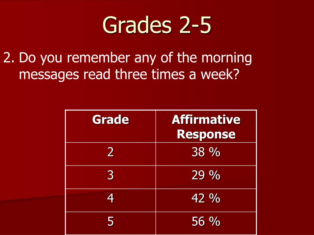 2.	Do you remember any of the morning messages read three times a week?