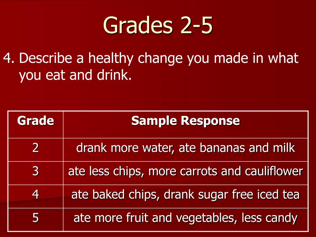4.Describe a healthy change you made in what you eat and drink.