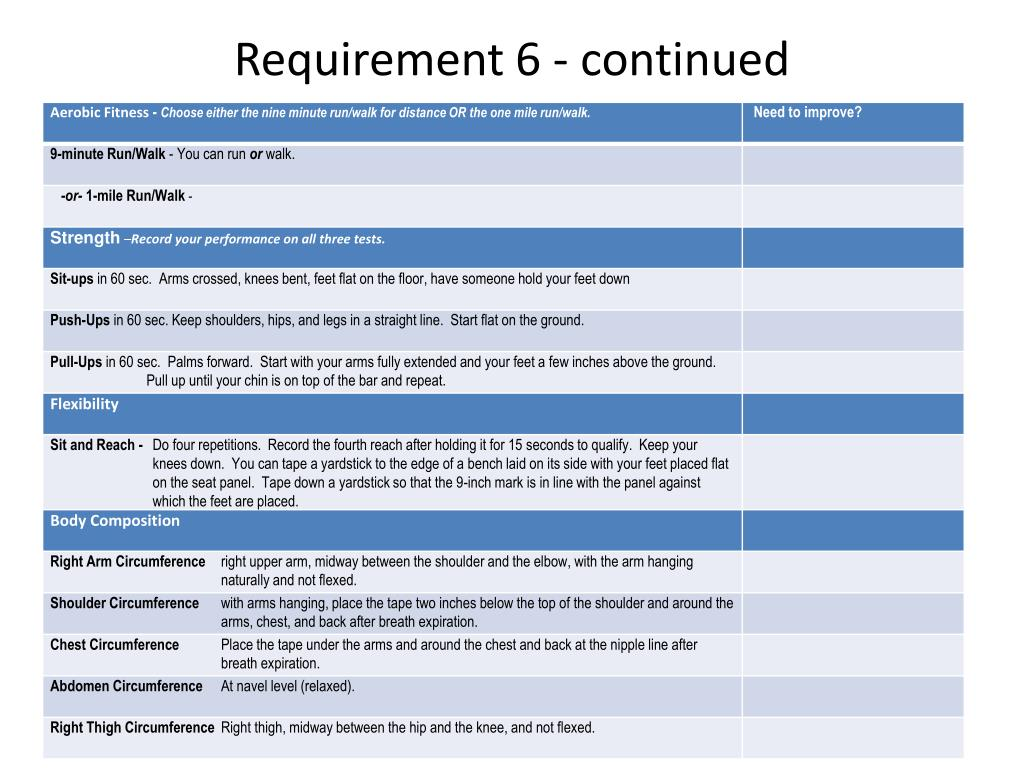 Requirement 6 - continued