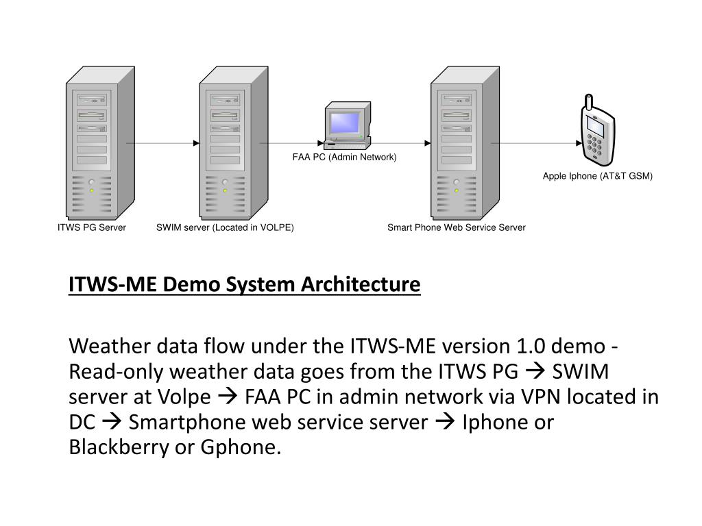 ITWS-ME Demo System Architecture