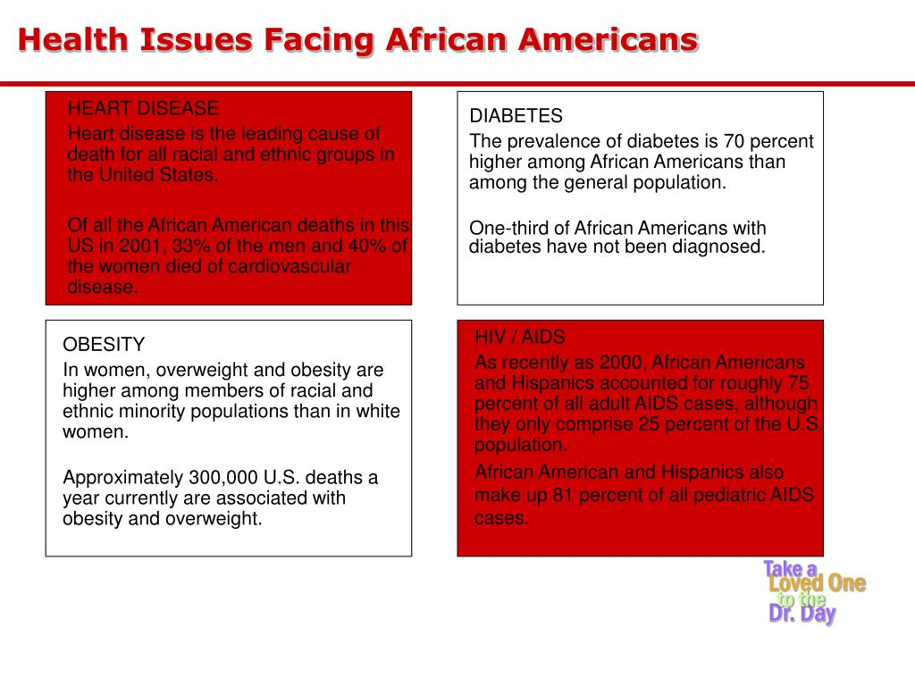 Health Issues Facing African Americans