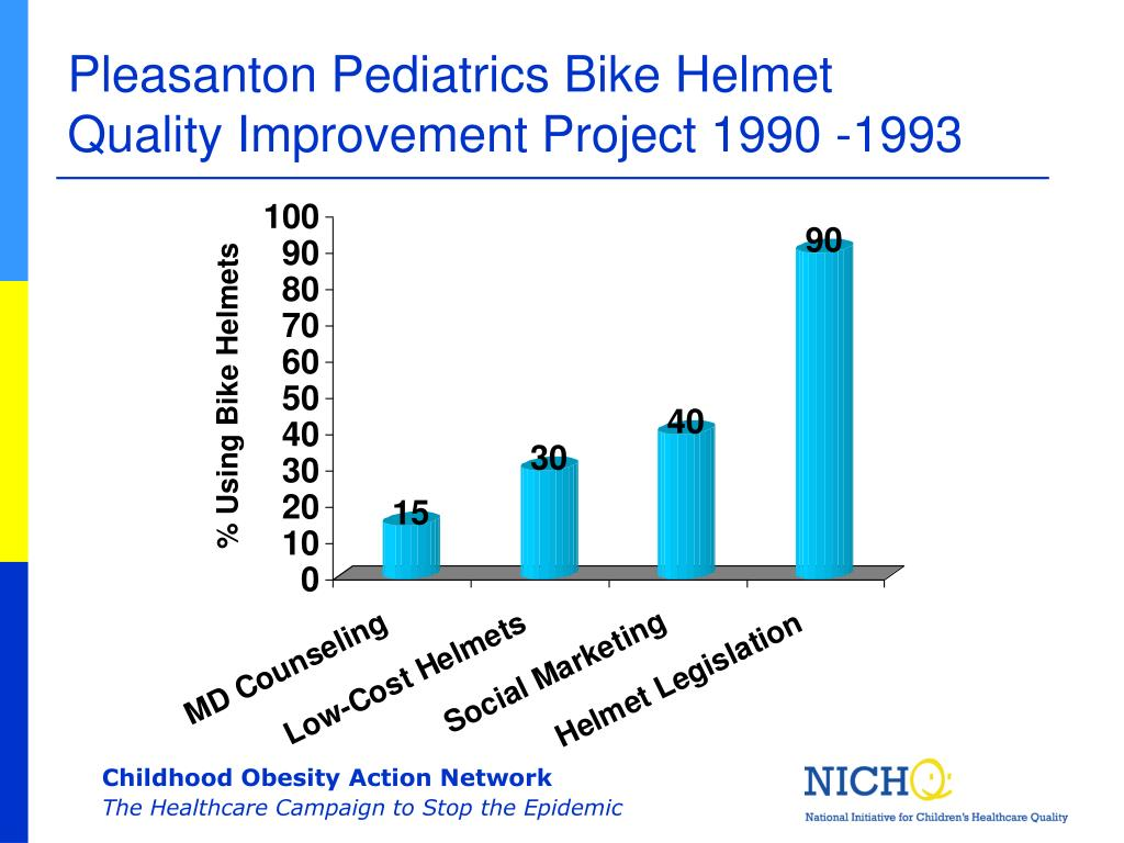 Pleasanton Pediatrics Bike Helmet Quality Improvement Project 1990 -1993