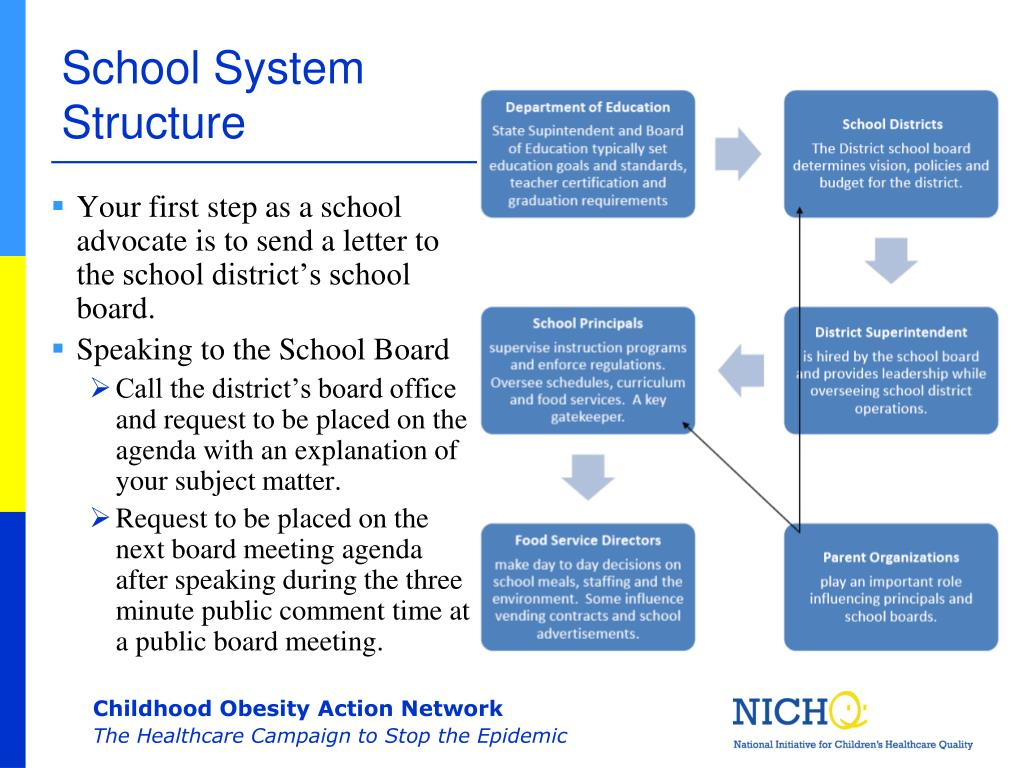 School System Structure