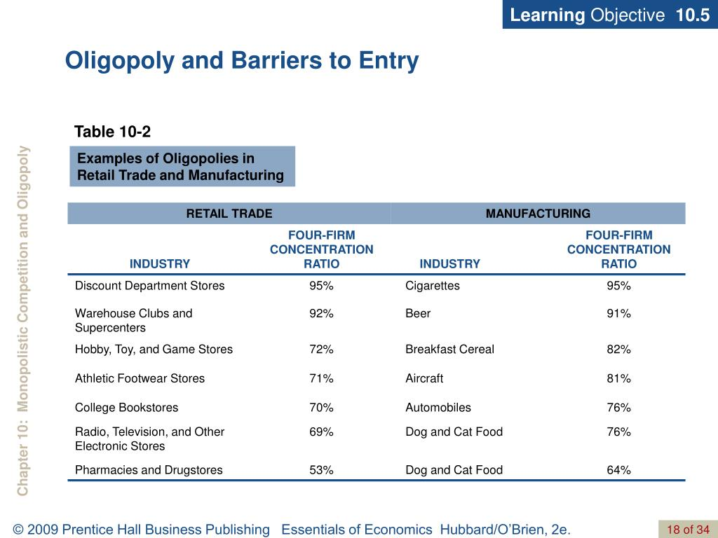 barriers to entry and learning objective