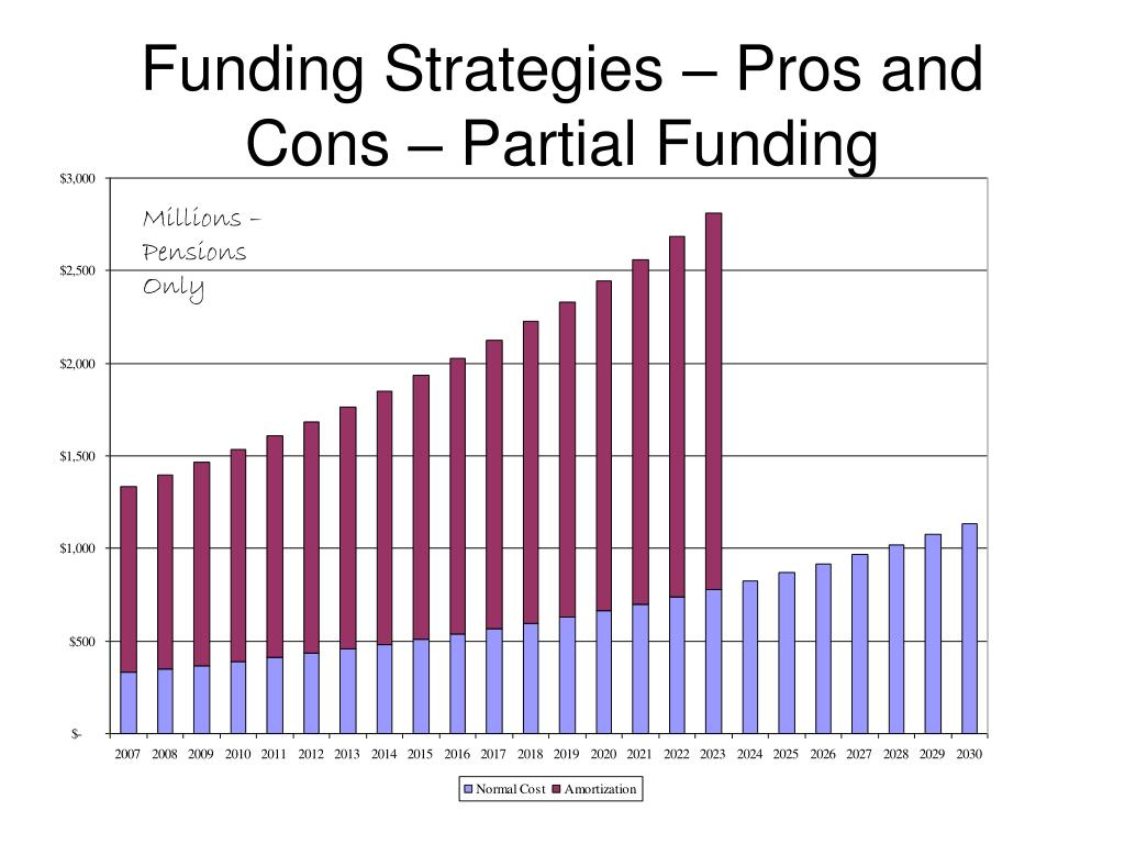 Funding Strategies – Pros and Cons – Partial Funding