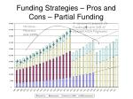 funding strategies pros and cons partial funding24