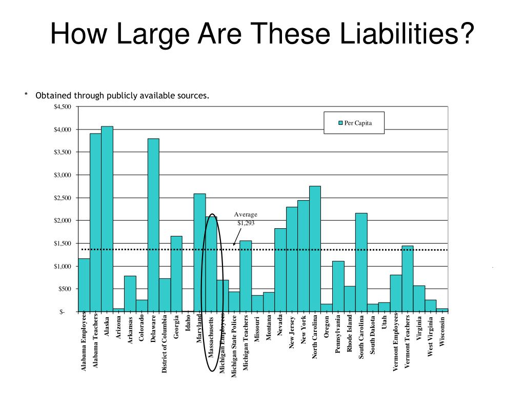 How Large Are These Liabilities?