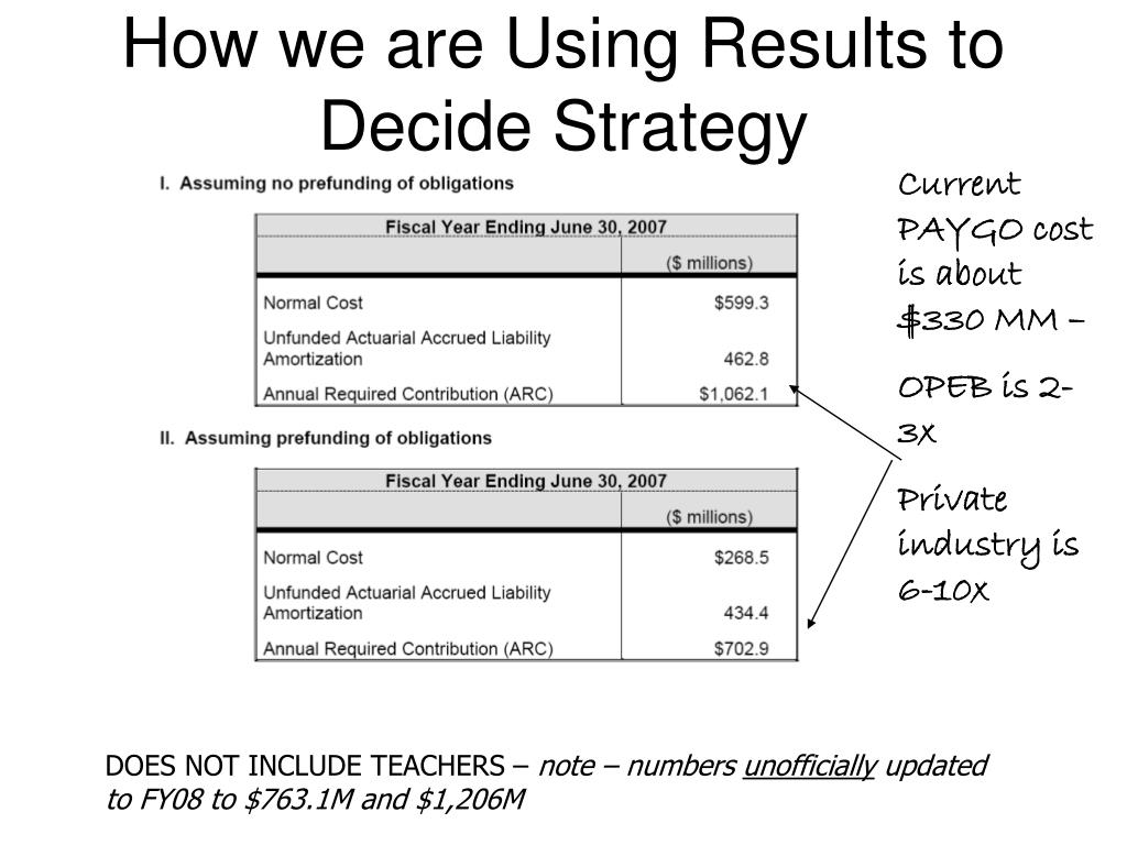 How we are Using Results to Decide Strategy
