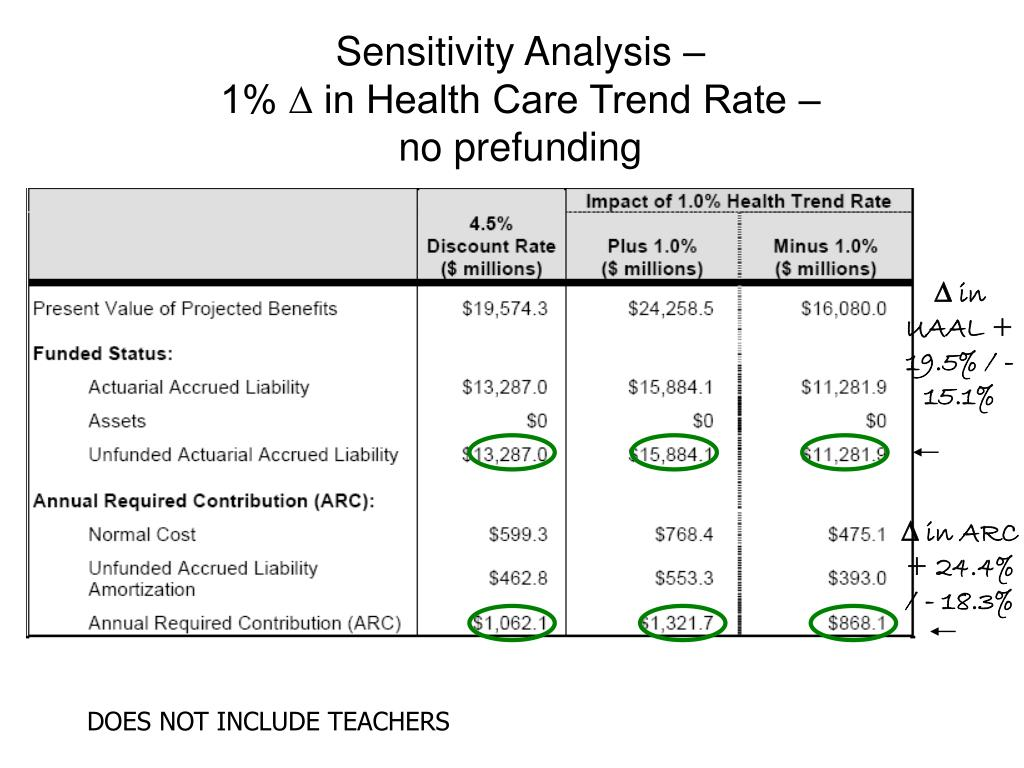 Sensitivity Analysis –