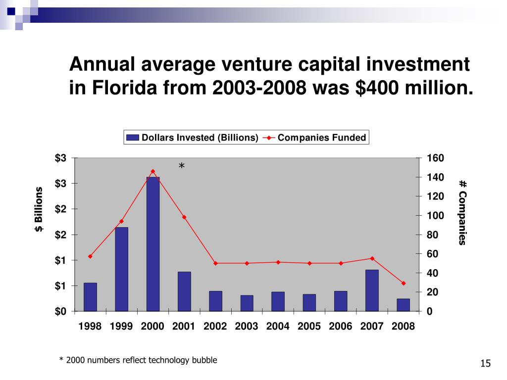 Annual average venture capital investment in Florida from 2003-2008 was $400 million.