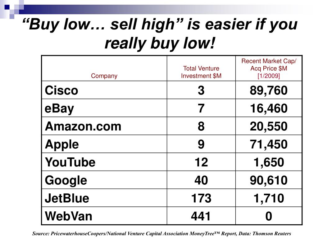 """Buy low… sell high"" is easier if you really buy low!"