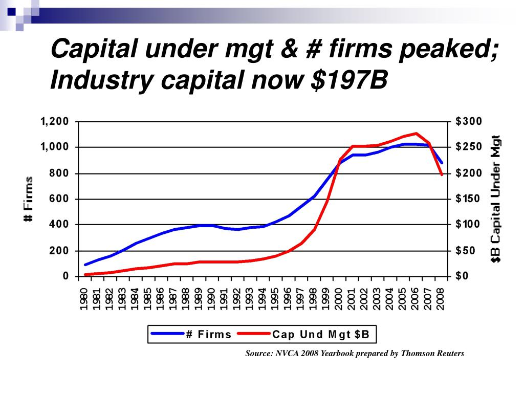 Capital under mgt & # firms peaked; Industry capital now $197B