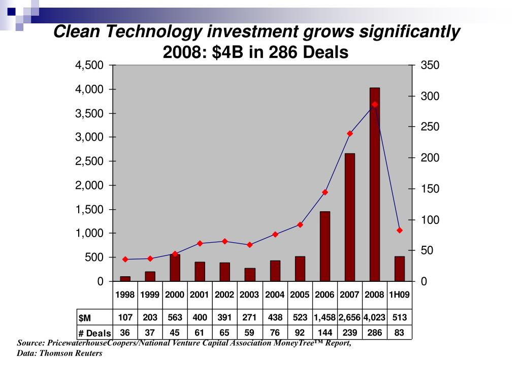 Clean Technology investment grows significantly