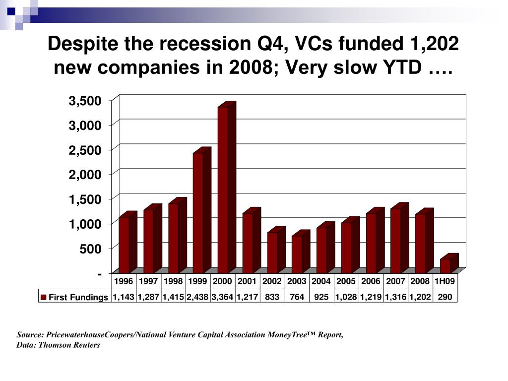 Despite the recession Q4, VCs funded 1,202 new companies in 2008; Very slow YTD ….