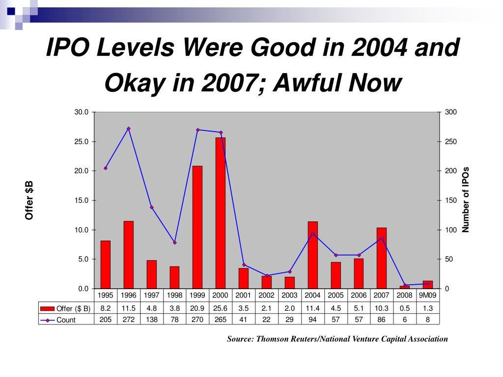 IPO Levels Were Good in 2004 and Okay in 2007; Awful Now