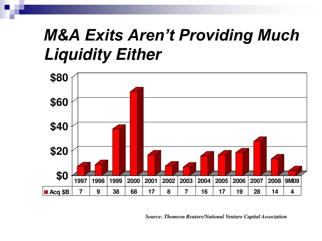 M&A Exits Aren't Providing Much Liquidity Either