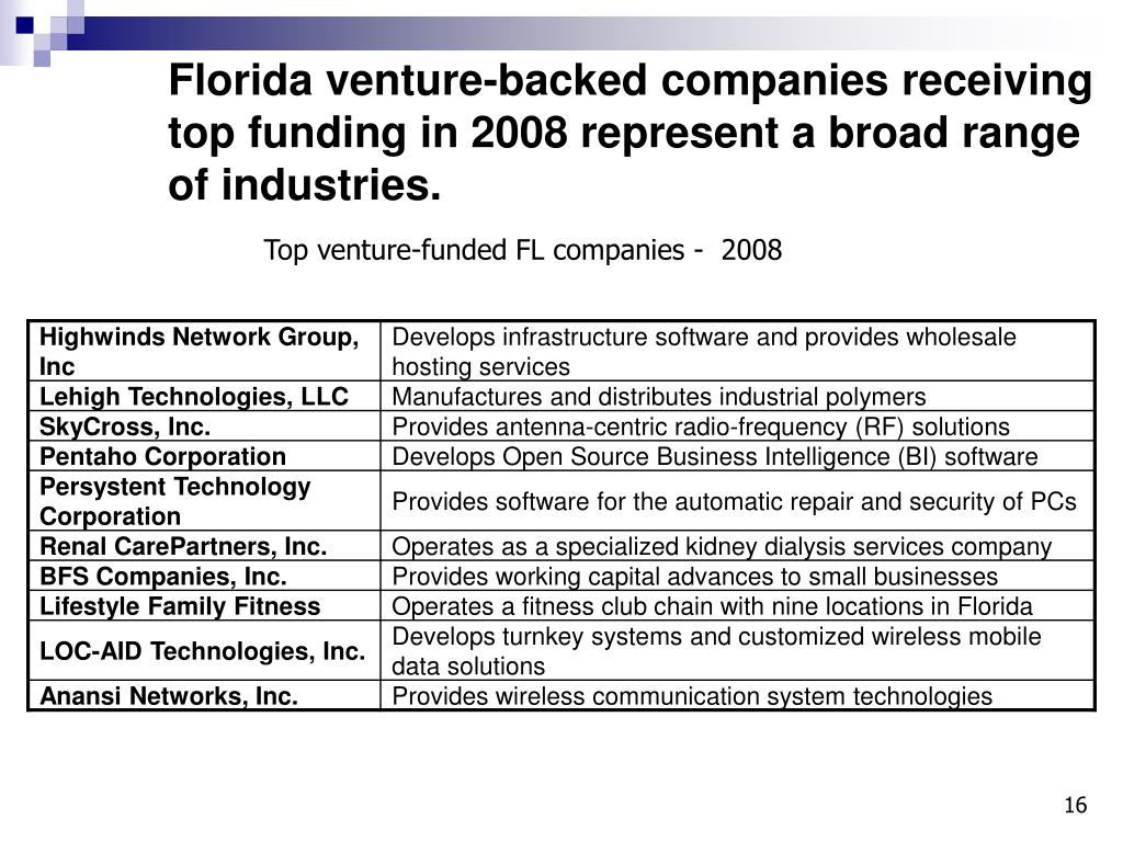 Florida venture-backed companies receiving top funding in 2008 represent a broad range of industries.