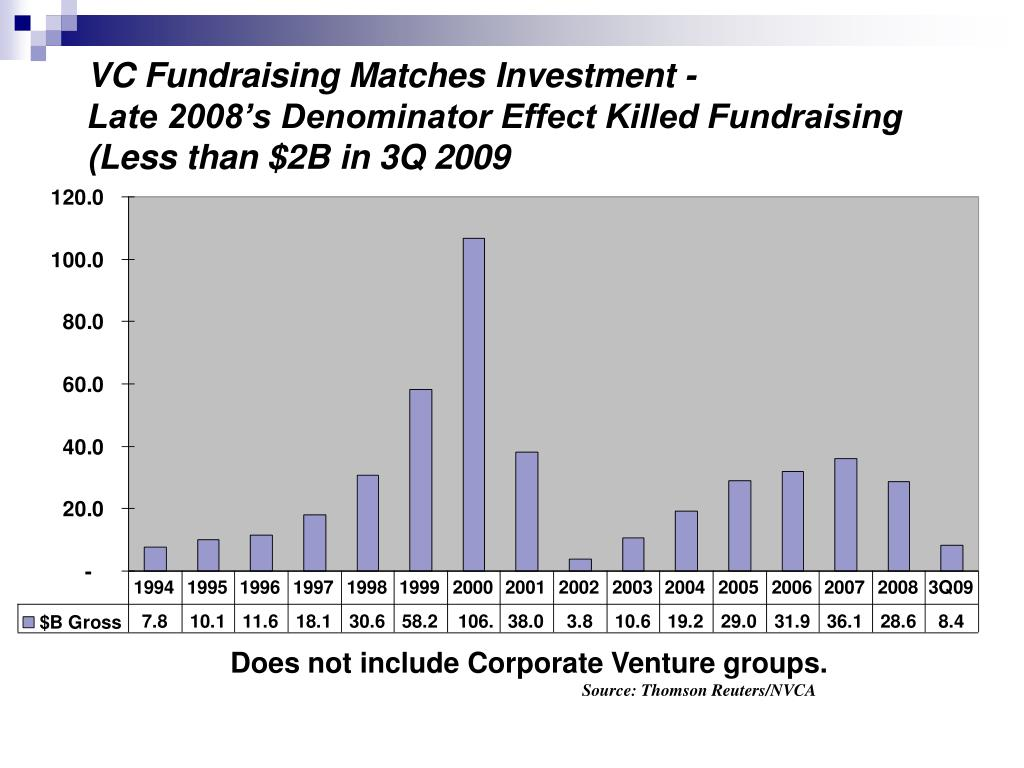 VC Fundraising Matches Investment -