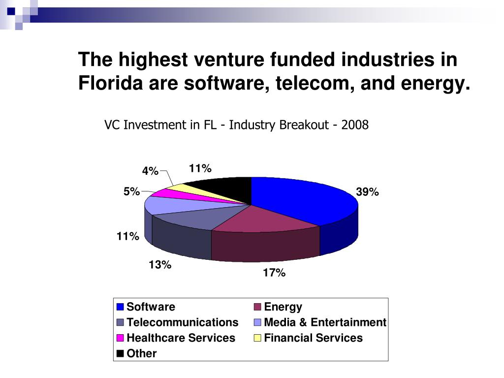 The highest venture funded industries in Florida are software, telecom, and energy.