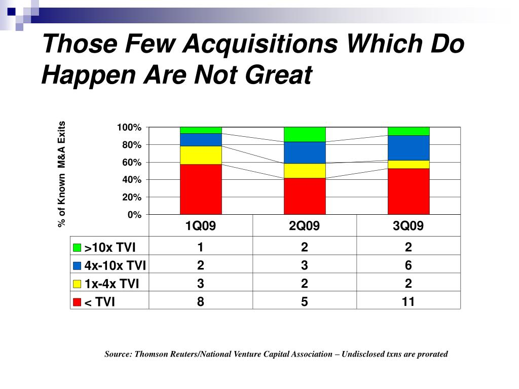 Those Few Acquisitions Which Do Happen Are Not Great