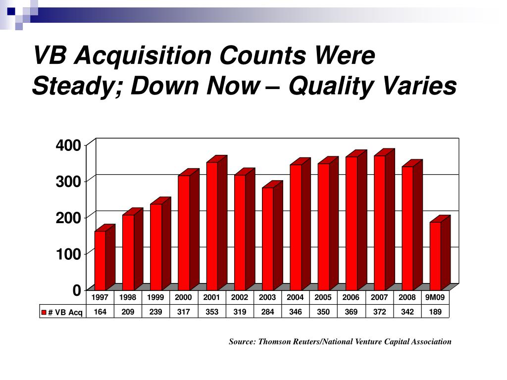 VB Acquisition Counts Were Steady; Down Now – Quality Varies