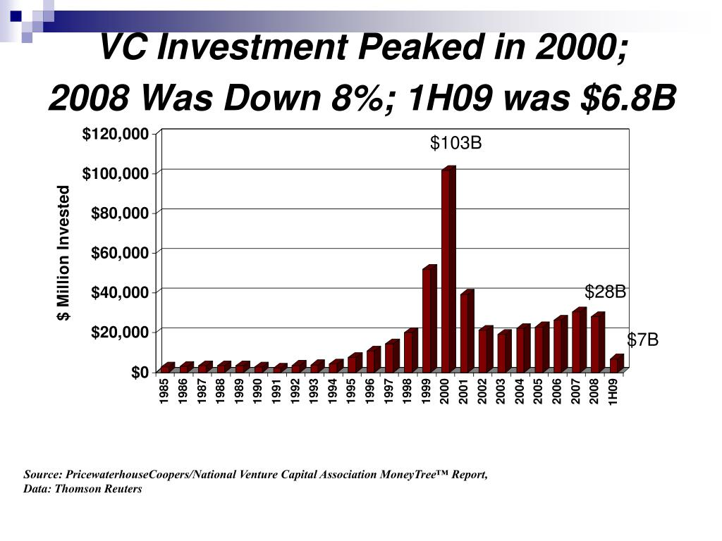 VC Investment Peaked in 2000;