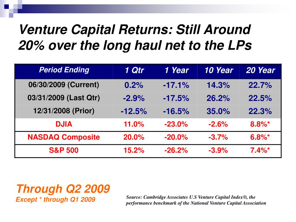 Venture Capital Returns: Still Around 20% over the long haul net to the LPs