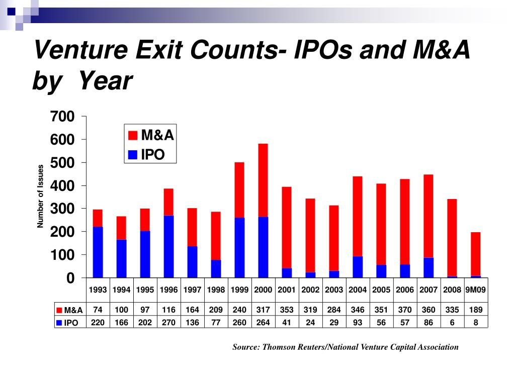 Venture Exit Counts- IPOs and M&A  by  Year