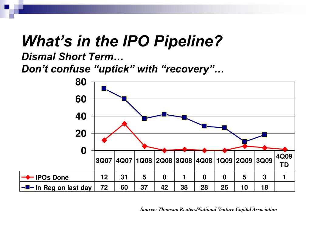 What's in the IPO Pipeline?