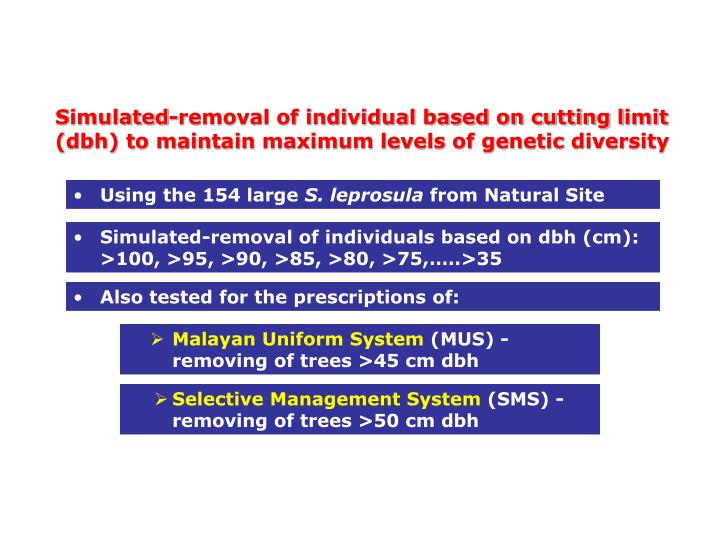 Simulated-removal of individual based on cutting l