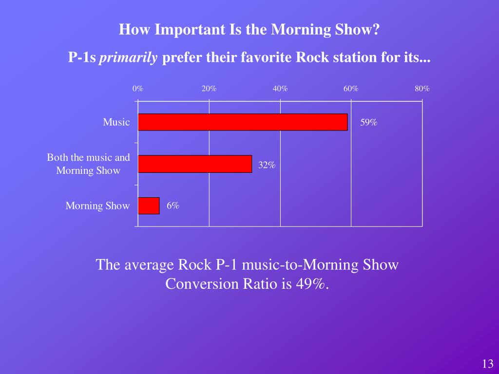 How Important Is the Morning Show?