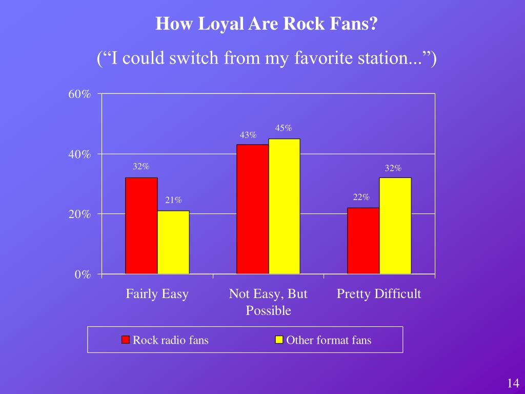 How Loyal Are Rock Fans?