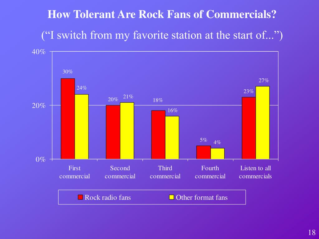 How Tolerant Are Rock Fans of Commercials?