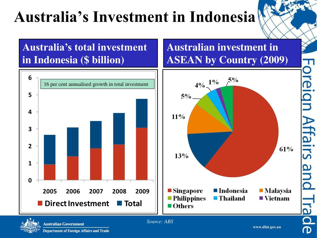 Australia's Investment in Indonesia