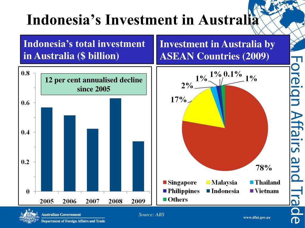 Indonesia's Investment in Australia