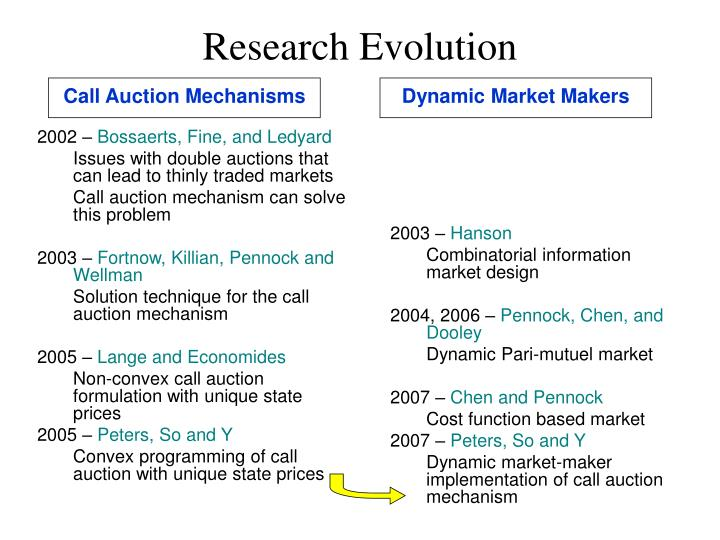 Call Auction Mechanisms