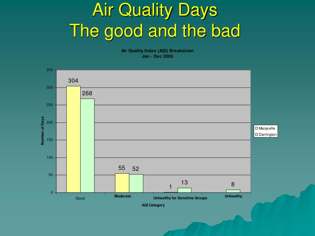Air Quality Days