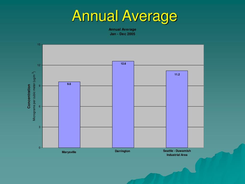 Annual Average