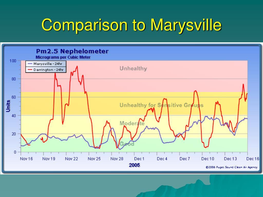Comparison to Marysville
