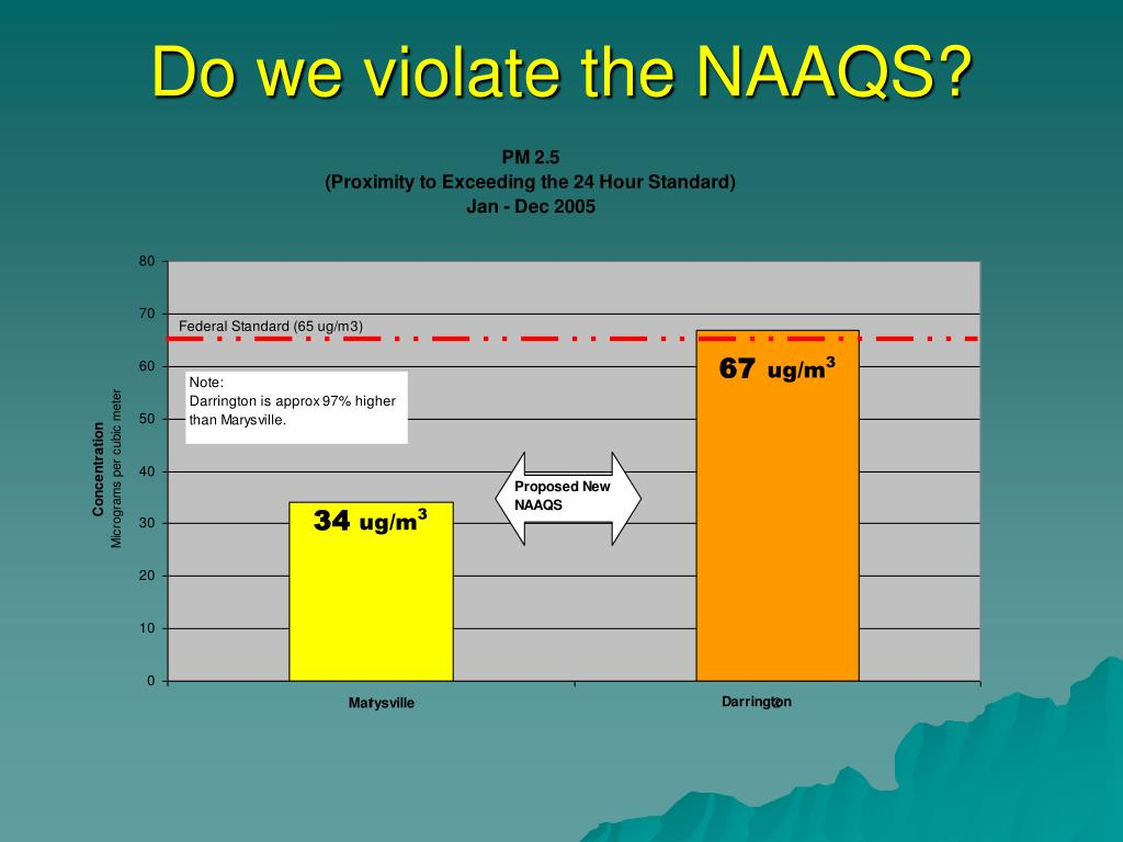 Do we violate the NAAQS?