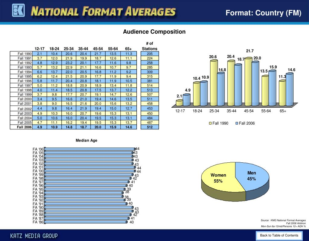 Format: Country (FM)